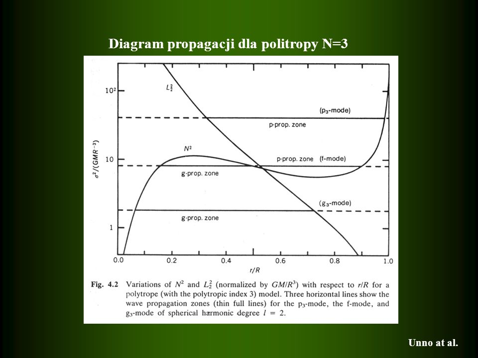 Diagram propagacji dla politropy N=3