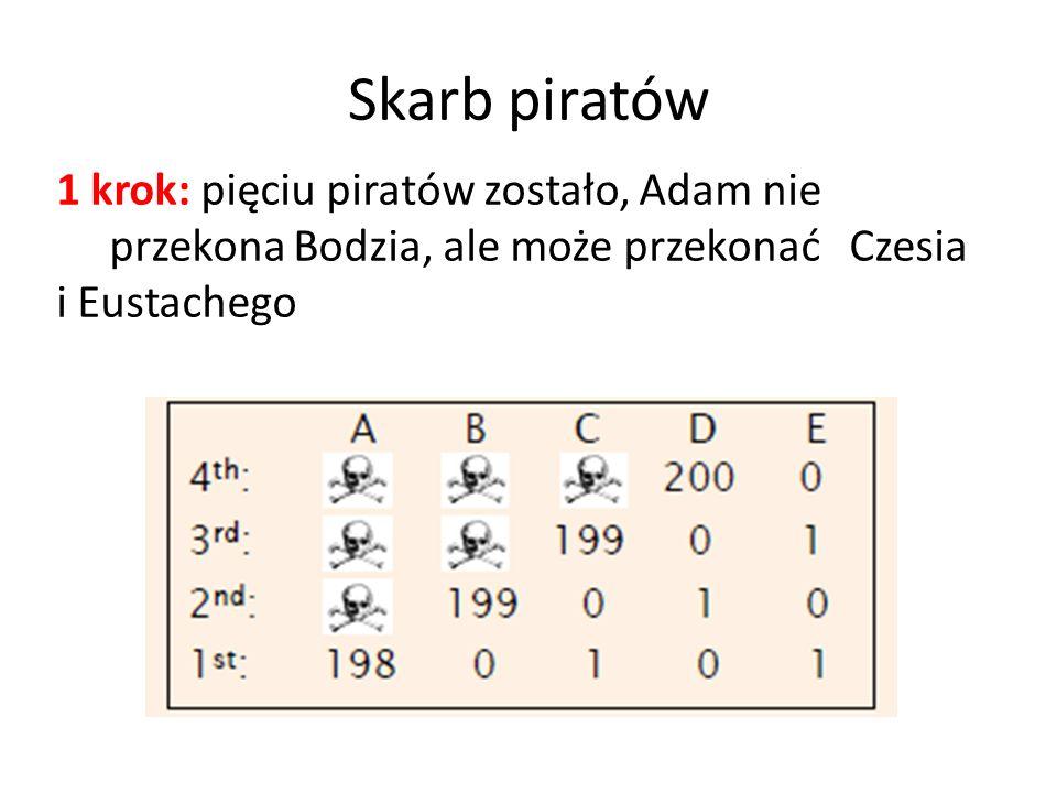 Skarb piratów 1 krok: pięciu piratów zostało, Adam nie przekona Bodzia, ale może przekonać Czesia i Eustachego.