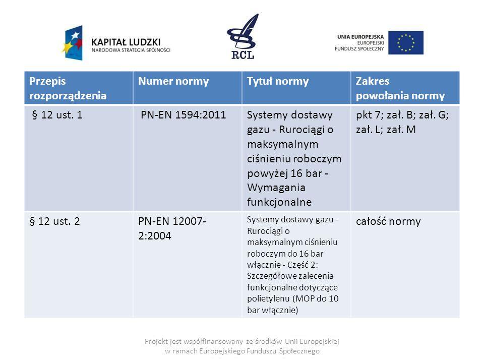 Przepis rozporządzenia Numer normy Tytuł normy Zakres powołania normy