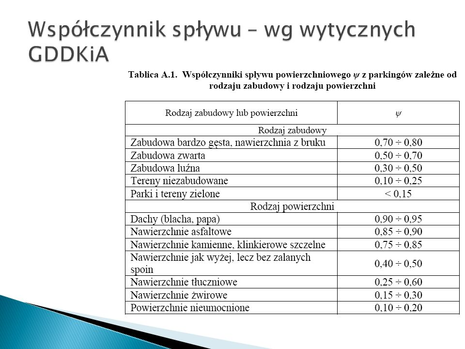 Współczynnik spływu – wg wytycznych GDDKiA