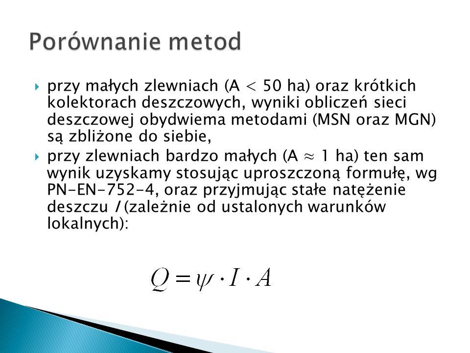 Porównanie metod
