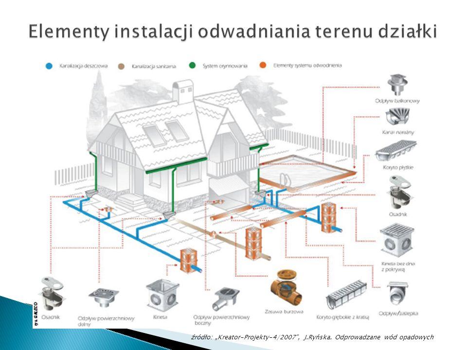 Elementy instalacji odwadniania terenu działki