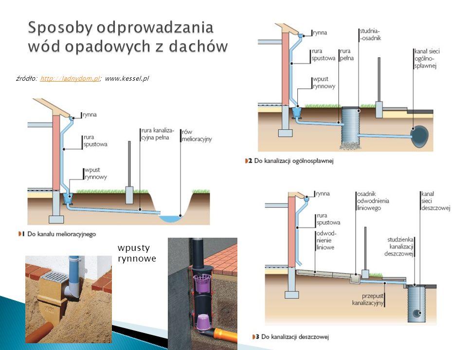 Sposoby odprowadzania wód opadowych z dachów