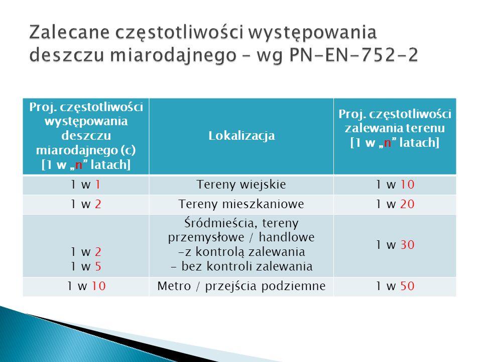 Zalecane częstotliwości występowania deszczu miarodajnego – wg PN-EN-752-2