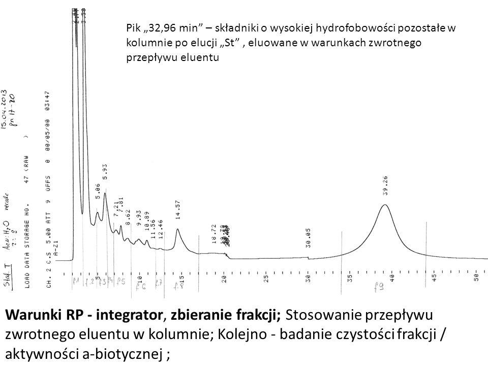 """Pik """"32,96 min – składniki o wysokiej hydrofobowości pozostałe w kolumnie po elucji """"St , eluowane w warunkach zwrotnego przepływu eluentu"""