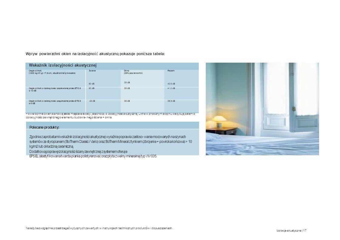 Schalldämm- Wskaźnik izolacyjności akustycznej