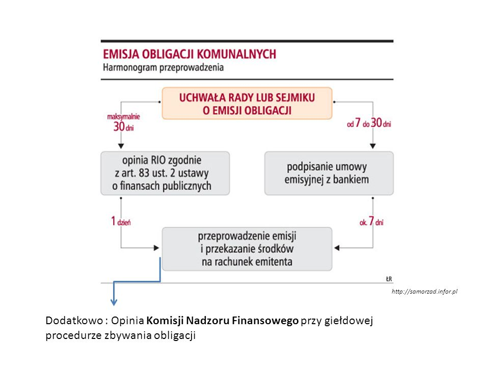 http://samorzad.infor.pl Dodatkowo : Opinia Komisji Nadzoru Finansowego przy giełdowej procedurze zbywania obligacji.
