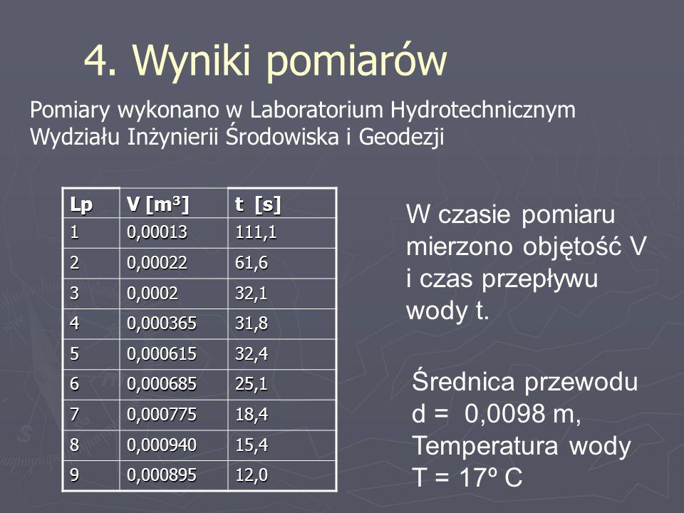 W czasie pomiaru mierzono objętość V i czas przepływu wody t.