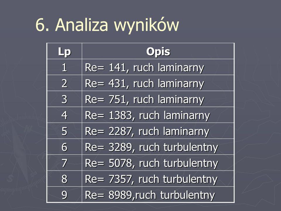 6. Analiza wyników Lp Opis 1 Re= 141, ruch laminarny 2