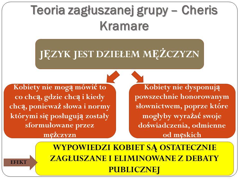 Teoria zagłuszanej grupy – Cheris Kramare
