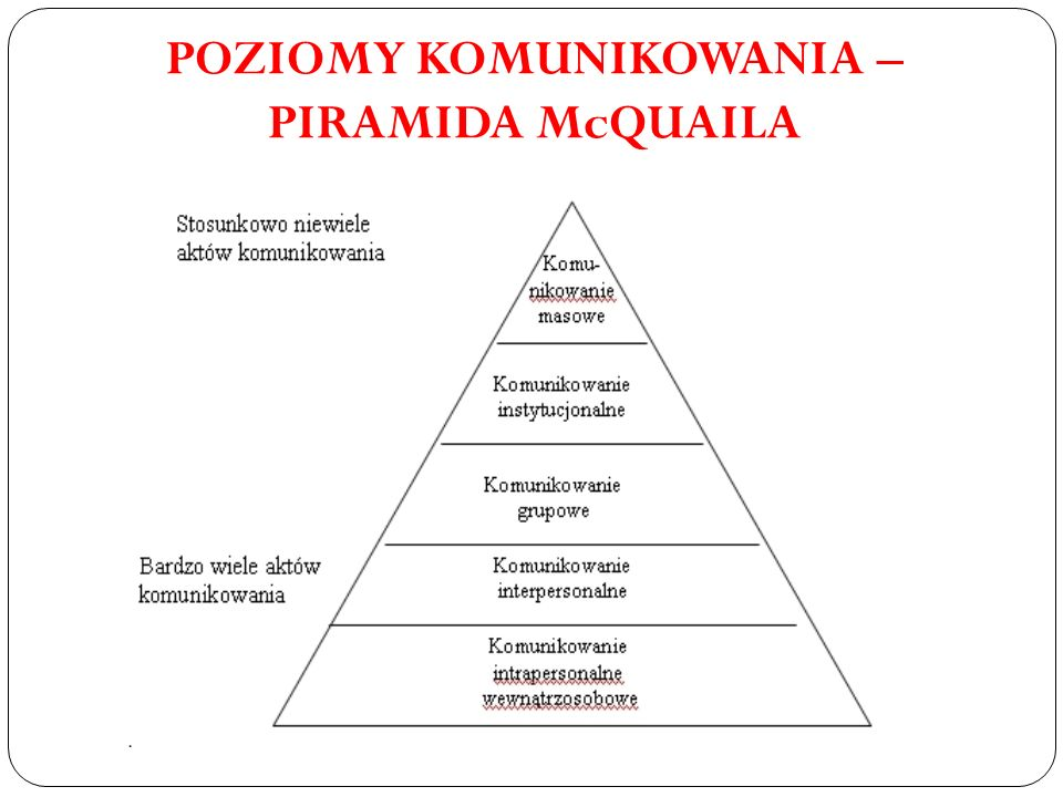POZIOMY KOMUNIKOWANIA – PIRAMIDA McQUAILA