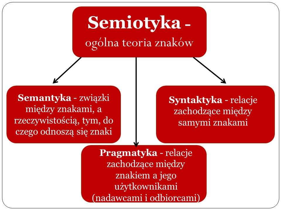Semiotyka -ogólna teoria znaków