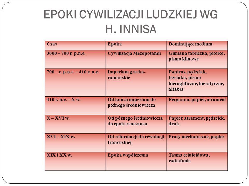 EPOKI CYWILIZACJI LUDZKIEJ WG H. INNISA