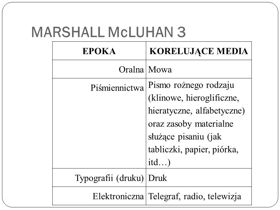 MARSHALL McLUHAN 3 EPOKA KORELUJĄCE MEDIA Oralna Mowa Piśmiennictwa