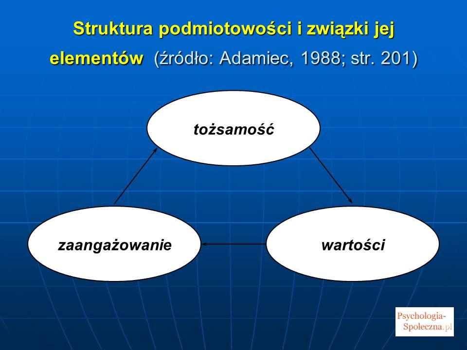 Struktura podmiotowości i związki jej elementów (źródło: Adamiec, 1988; str. 201)