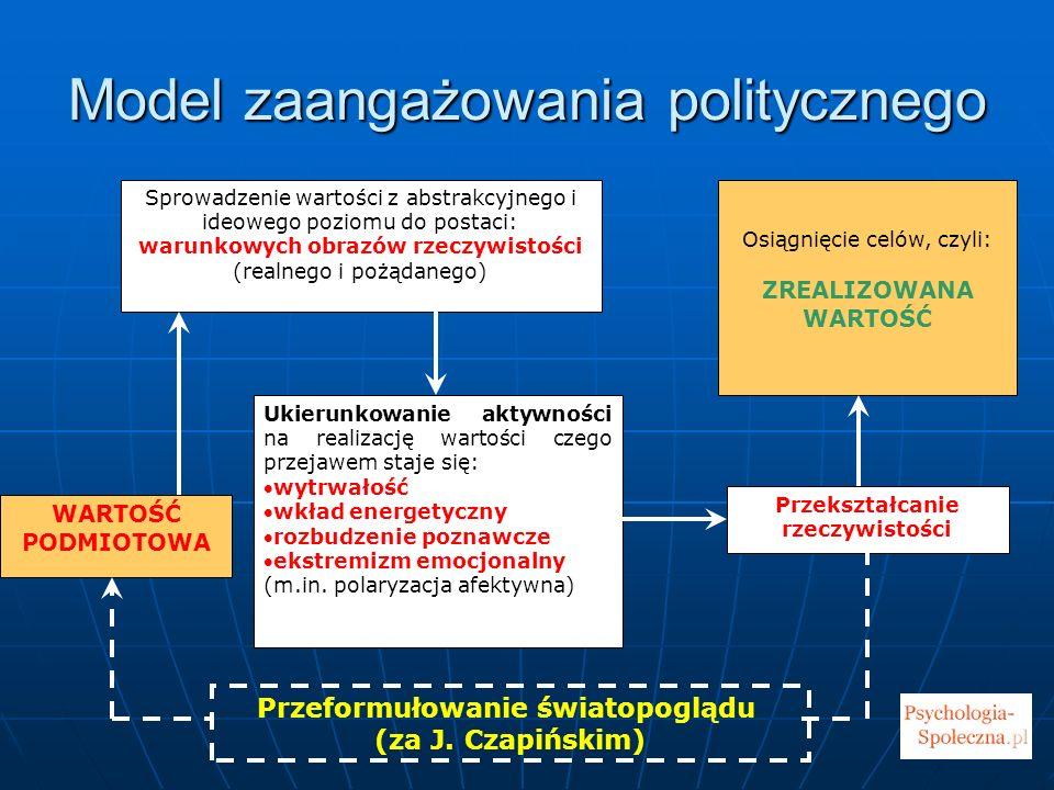 Model zaangażowania politycznego