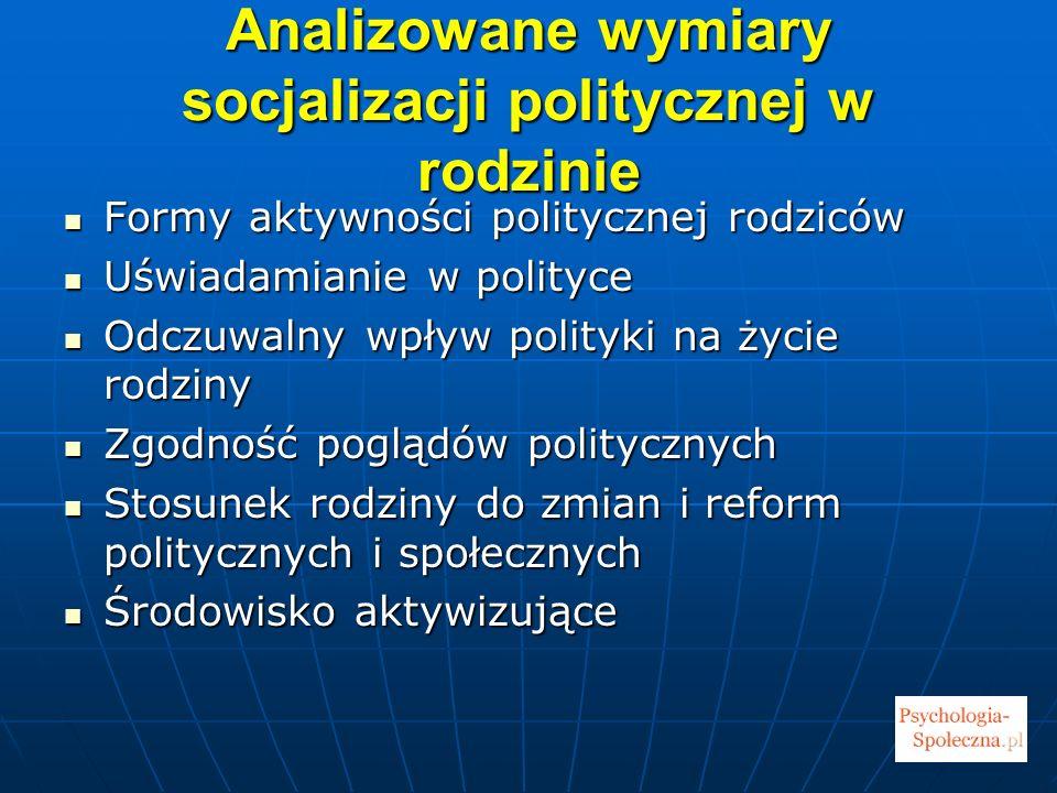 Analizowane wymiary socjalizacji politycznej w rodzinie
