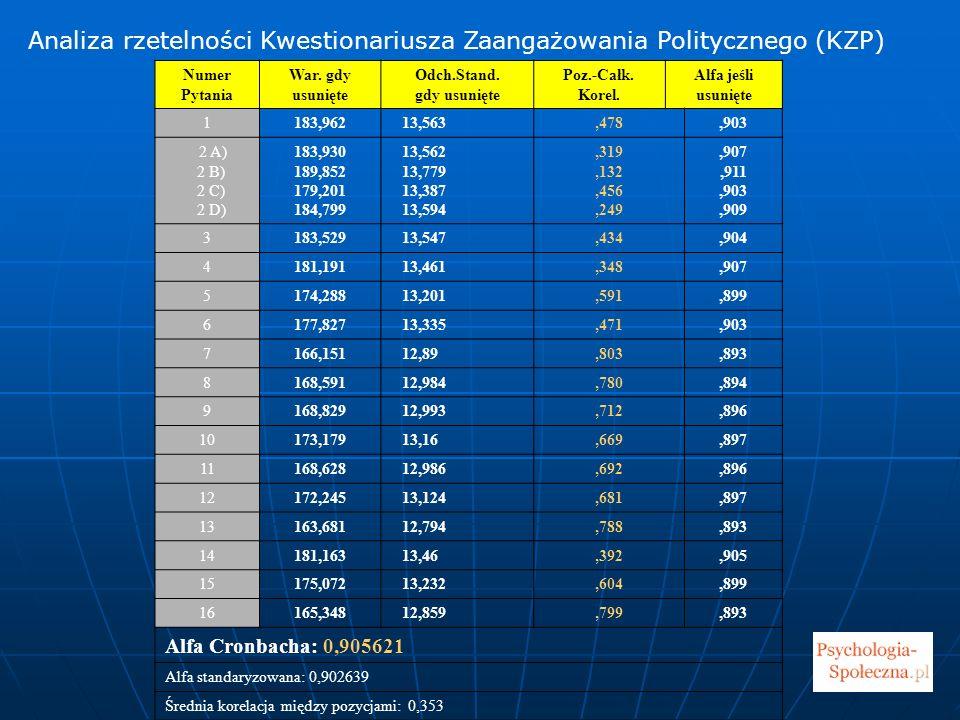 Analiza rzetelności Kwestionariusza Zaangażowania Politycznego (KZP)