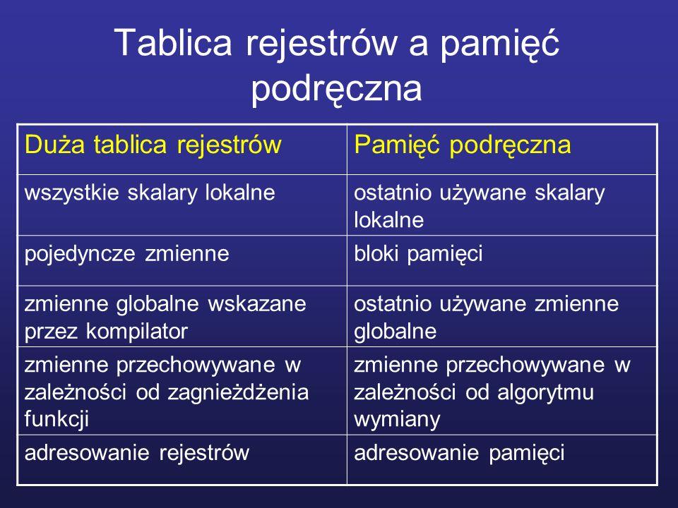 Tablica rejestrów a pamięć podręczna