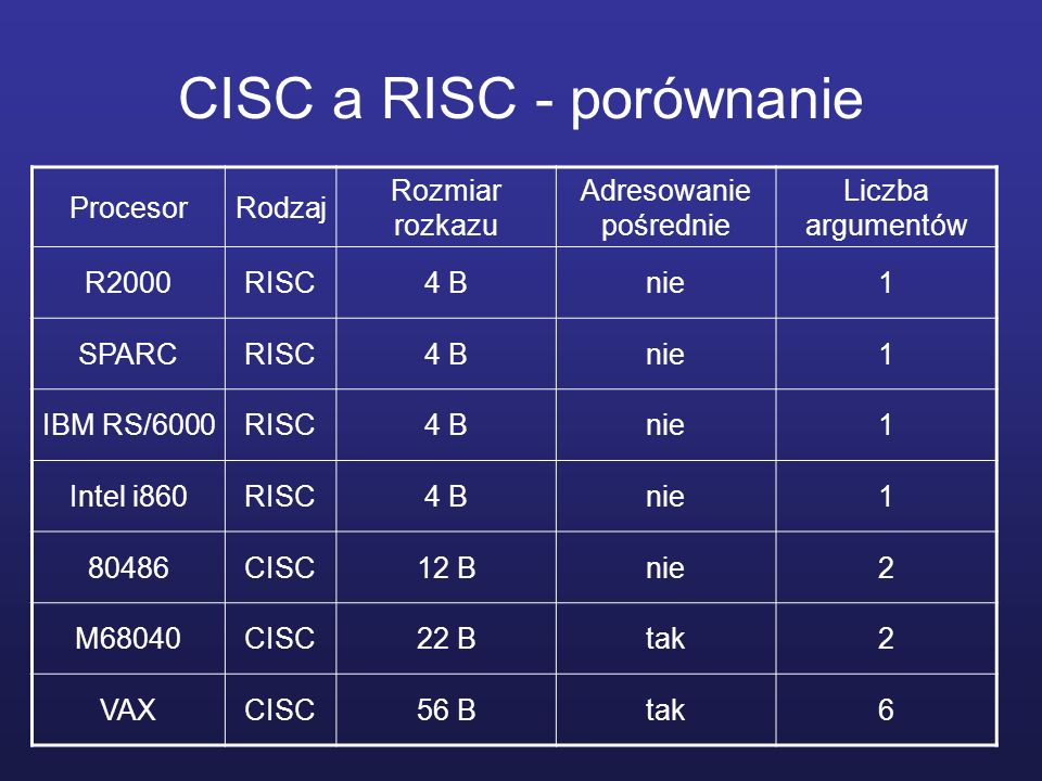 CISC a RISC - porównanie