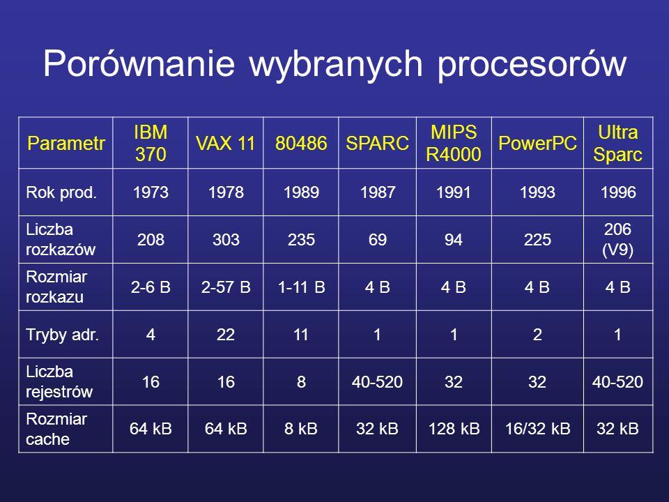 Porównanie wybranych procesorów