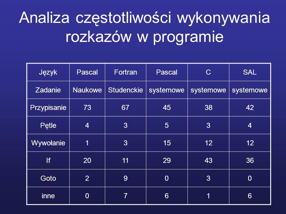 Analiza częstotliwości wykonywania rozkazów w programie