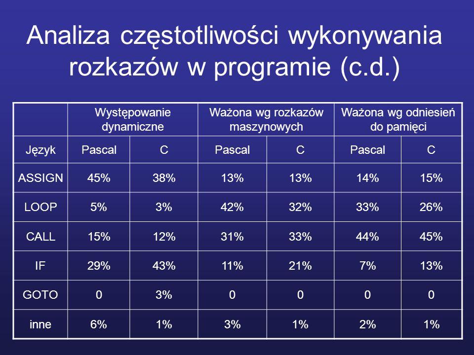 Analiza częstotliwości wykonywania rozkazów w programie (c.d.)