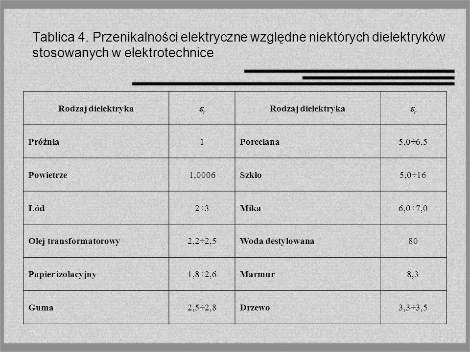 Tablica 4. Przenikalności elektryczne względne niektórych dielektryków stosowanych w elektrotechnice