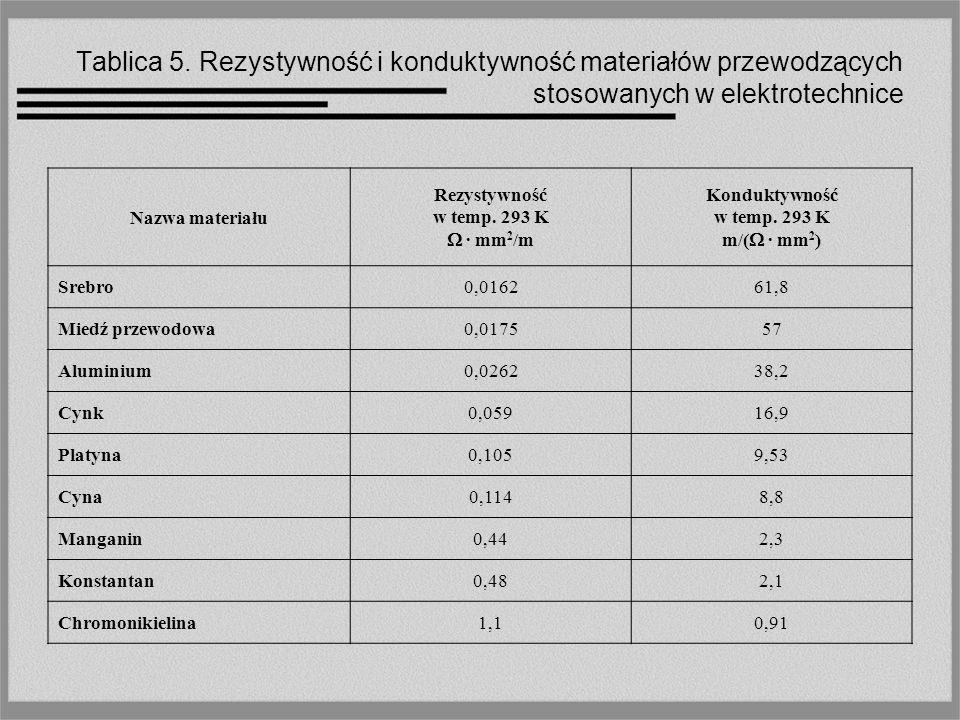 Tablica 5. Rezystywność i konduktywność materiałów przewodzących stosowanych w elektrotechnice