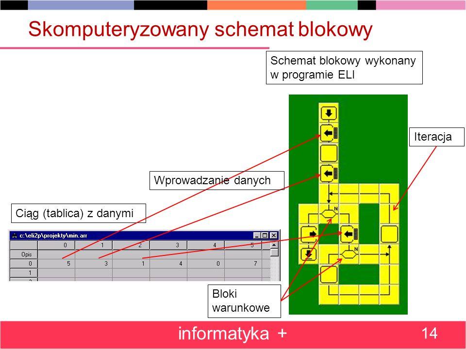 Skomputeryzowany schemat blokowy
