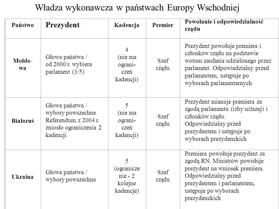 Władza wykonawcza w państwach Europy Wschodniej
