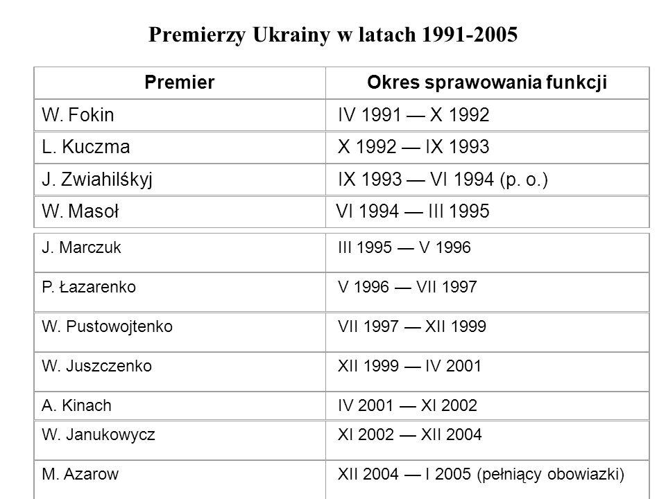 Premierzy Ukrainy w latach 1991-2005