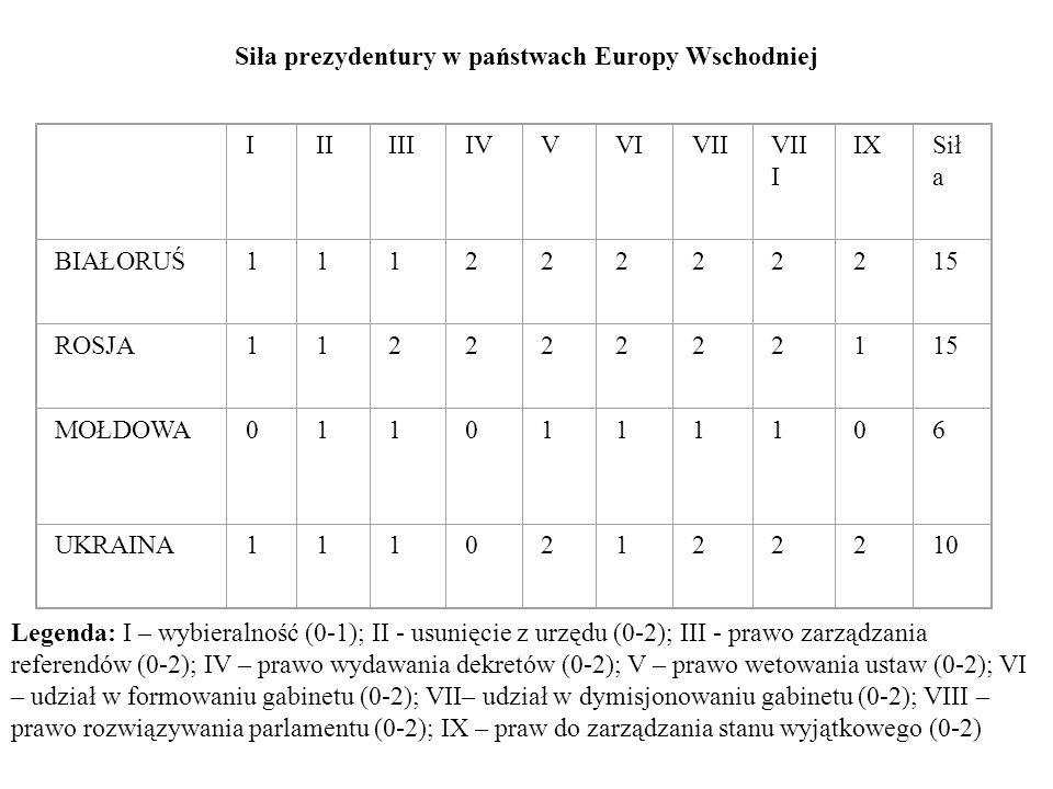 Siła prezydentury w państwach Europy Wschodniej