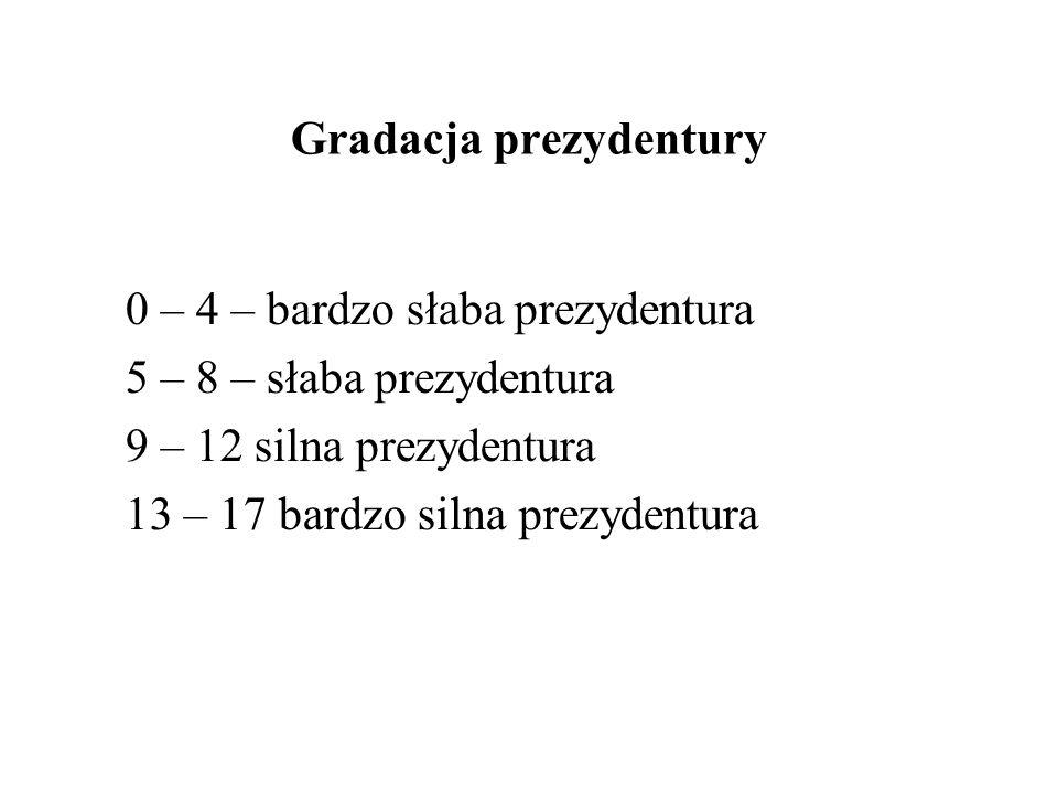 Gradacja prezydentury