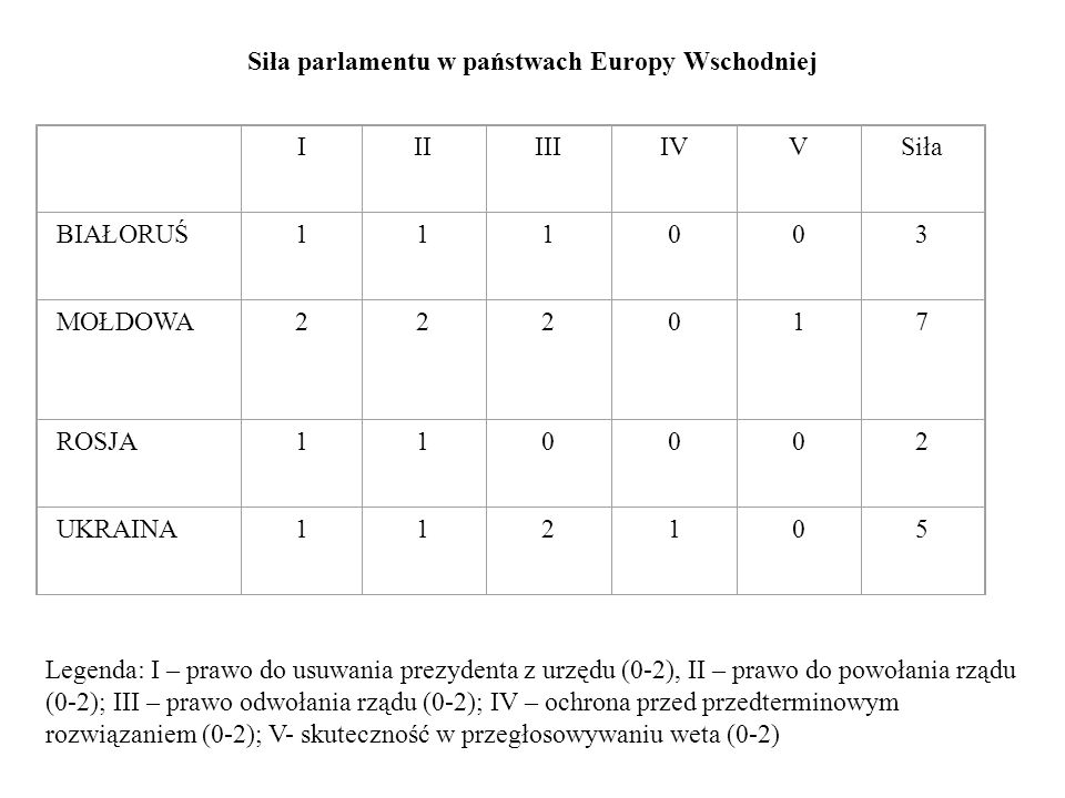 Siła parlamentu w państwach Europy Wschodniej