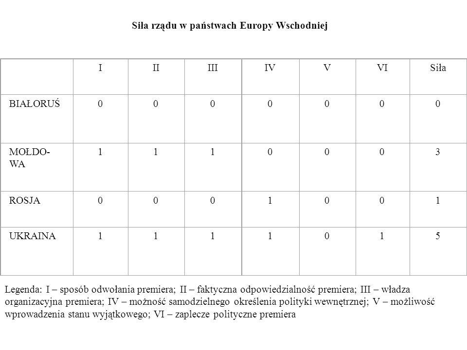 Siła rządu w państwach Europy Wschodniej