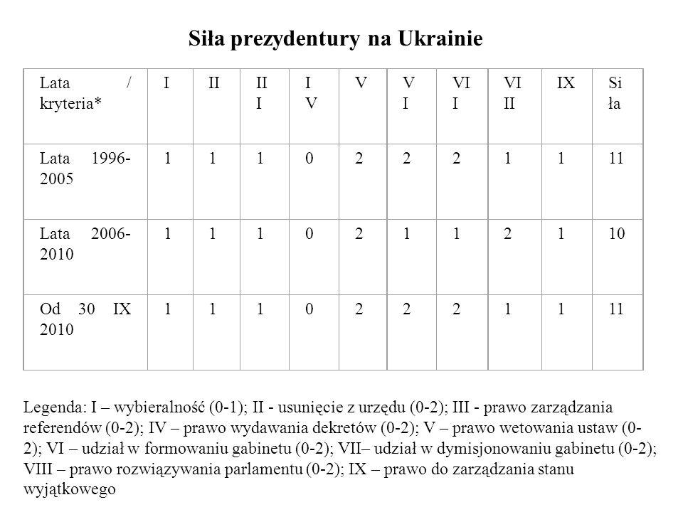 Siła prezydentury na Ukrainie