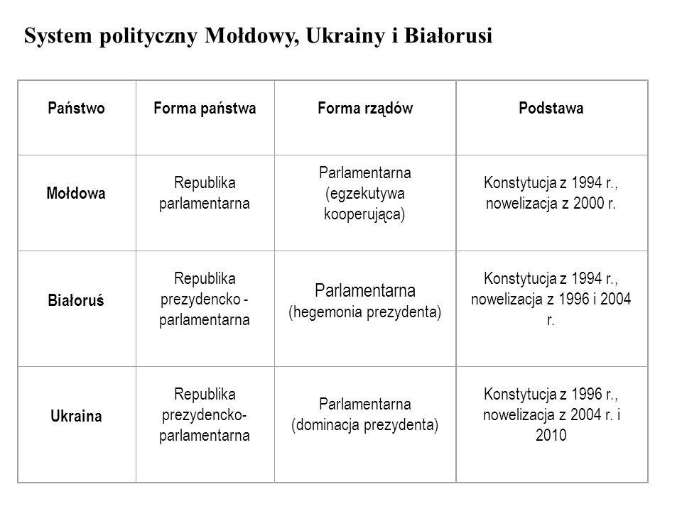 System polityczny Mołdowy, Ukrainy i Białorusi