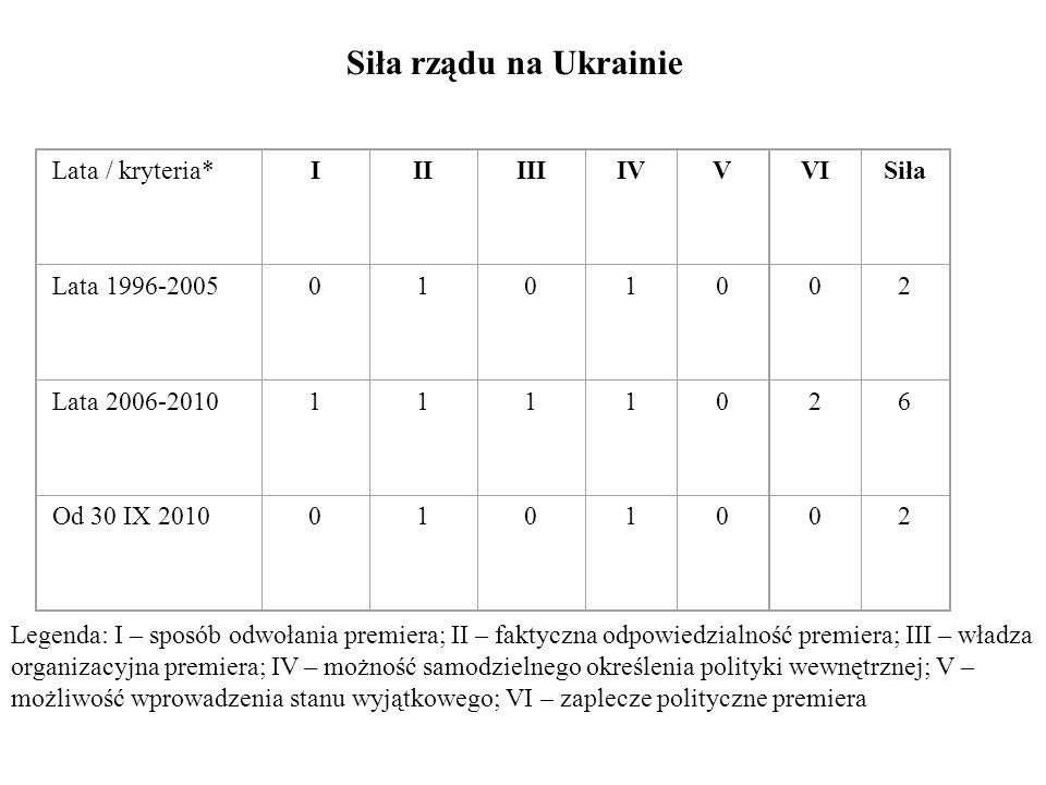Siła rządu na Ukrainie Lata / kryteria* I II III IV V VI Siła