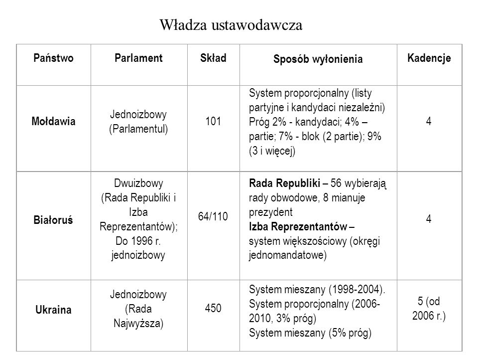 (Rada Republiki i Izba Reprezentantów);