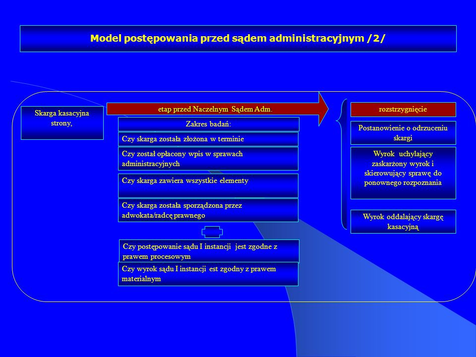 Model postępowania przed sądem administracyjnym /2/
