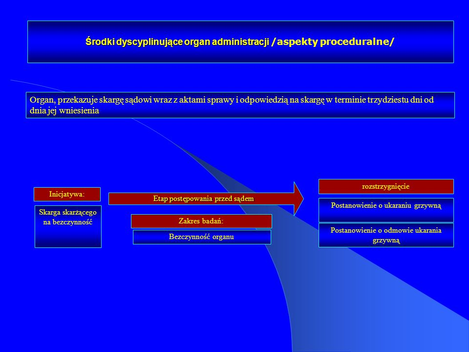 Środki dyscyplinujące organ administracji /aspekty proceduralne/