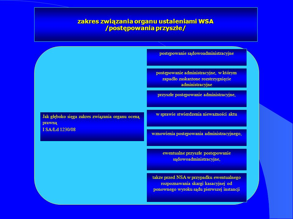zakres związania organu ustaleniami WSA /postępowania przyszłe/