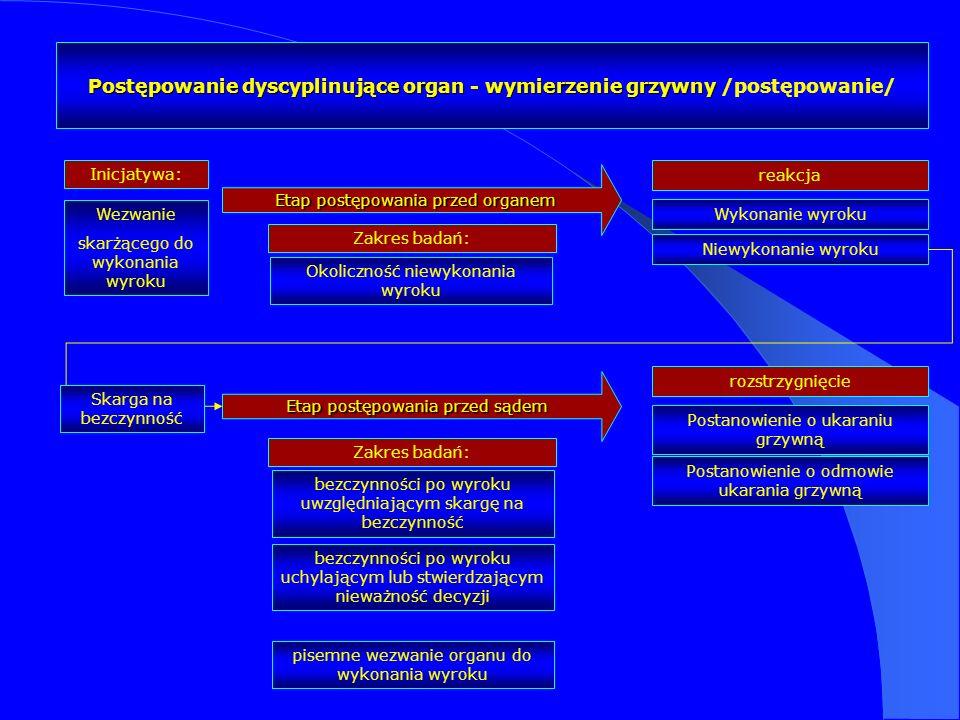 Postępowanie dyscyplinujące organ - wymierzenie grzywny /postępowanie/