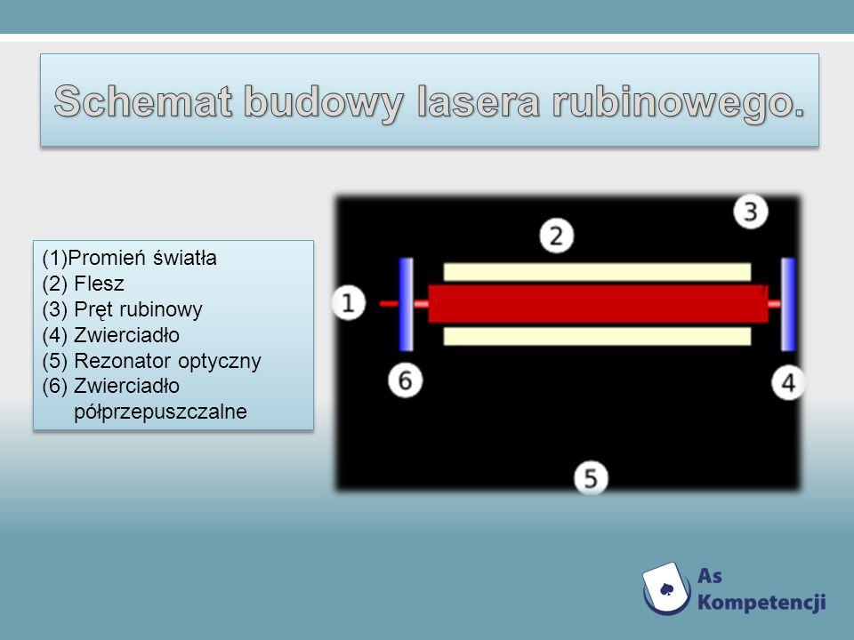 Schemat budowy lasera rubinowego.