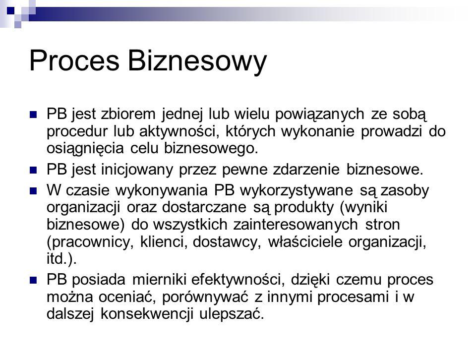 Proces Biznesowy