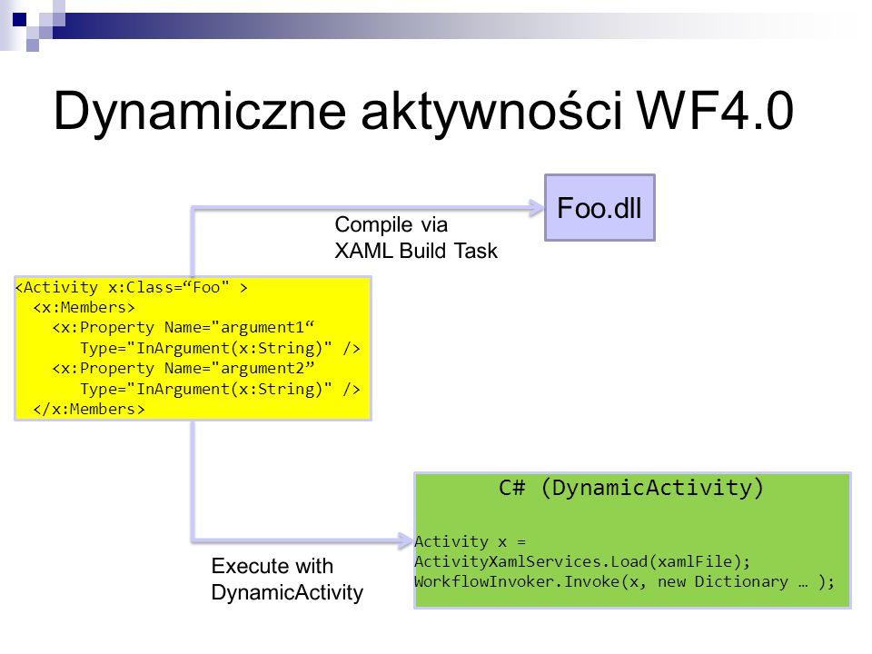 Dynamiczne aktywności WF4.0