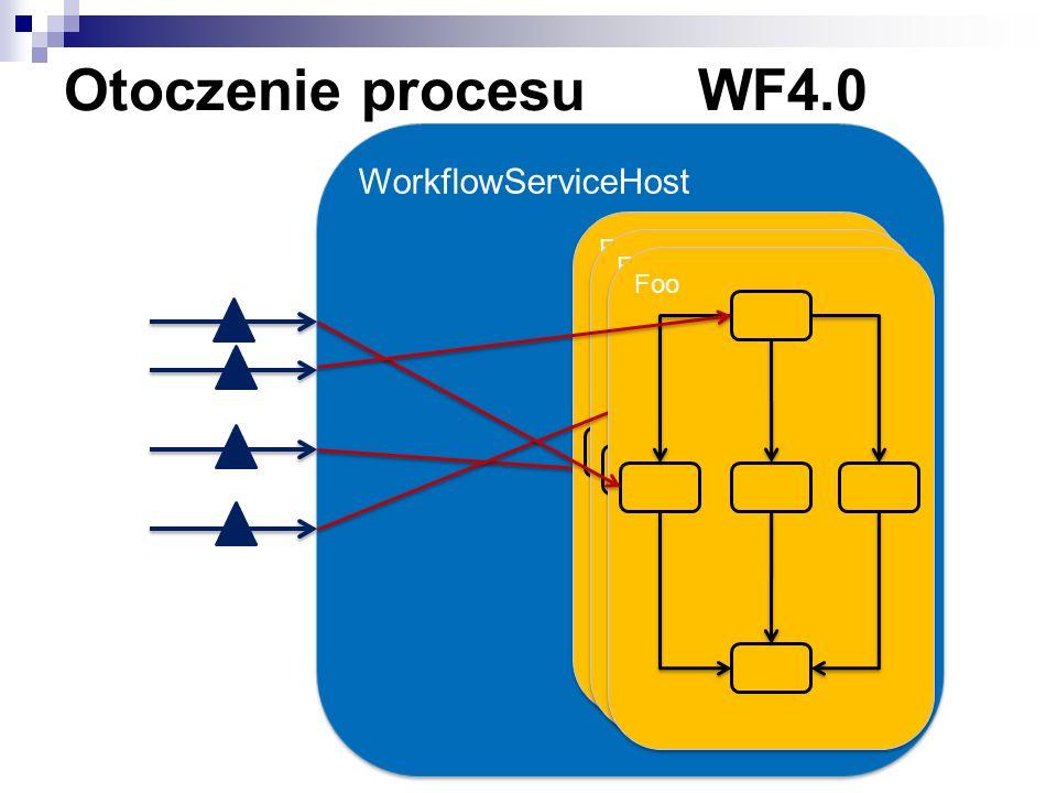 Otoczenie procesu WF4.0 WorkflowServiceHost Foo Foo Foo