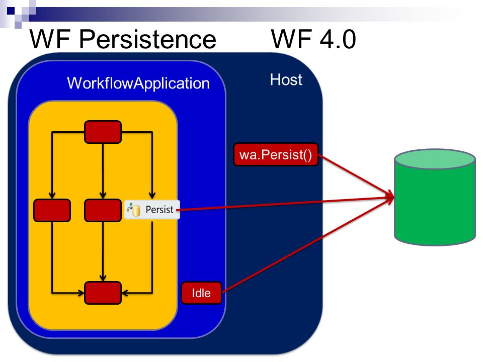 WF Persistence WF 4.0 Host WorkflowApplication wa.Persist() Idle