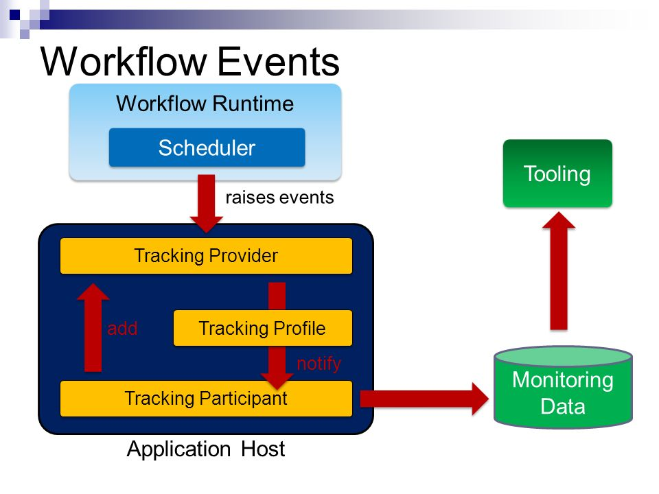 Workflow Events Workflow Runtime Scheduler Tooling Monitoring Data